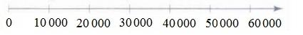 Ôn tập các số đến 100 000 - Toán lớp 4