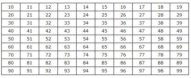 Ôn tập các số đến 100 - Toán lớp 2