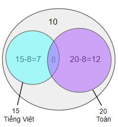 Dùng sơ đồ Ven giải một số bài toán - Toán tư duy lớp 5-1