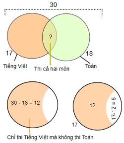 Dùng sơ đồ Ven giải một số bài toán - Toán tư duy lớp 5