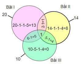 Dùng sơ đồ Ven giải một số bài toán - Toán tư duy lớp 5-2